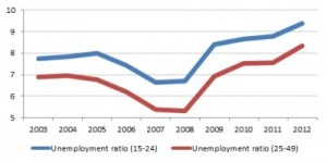 youth_unemployment