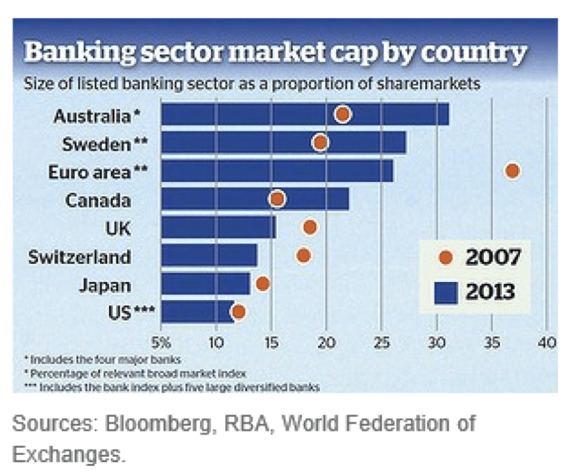banking-sector-market-cap