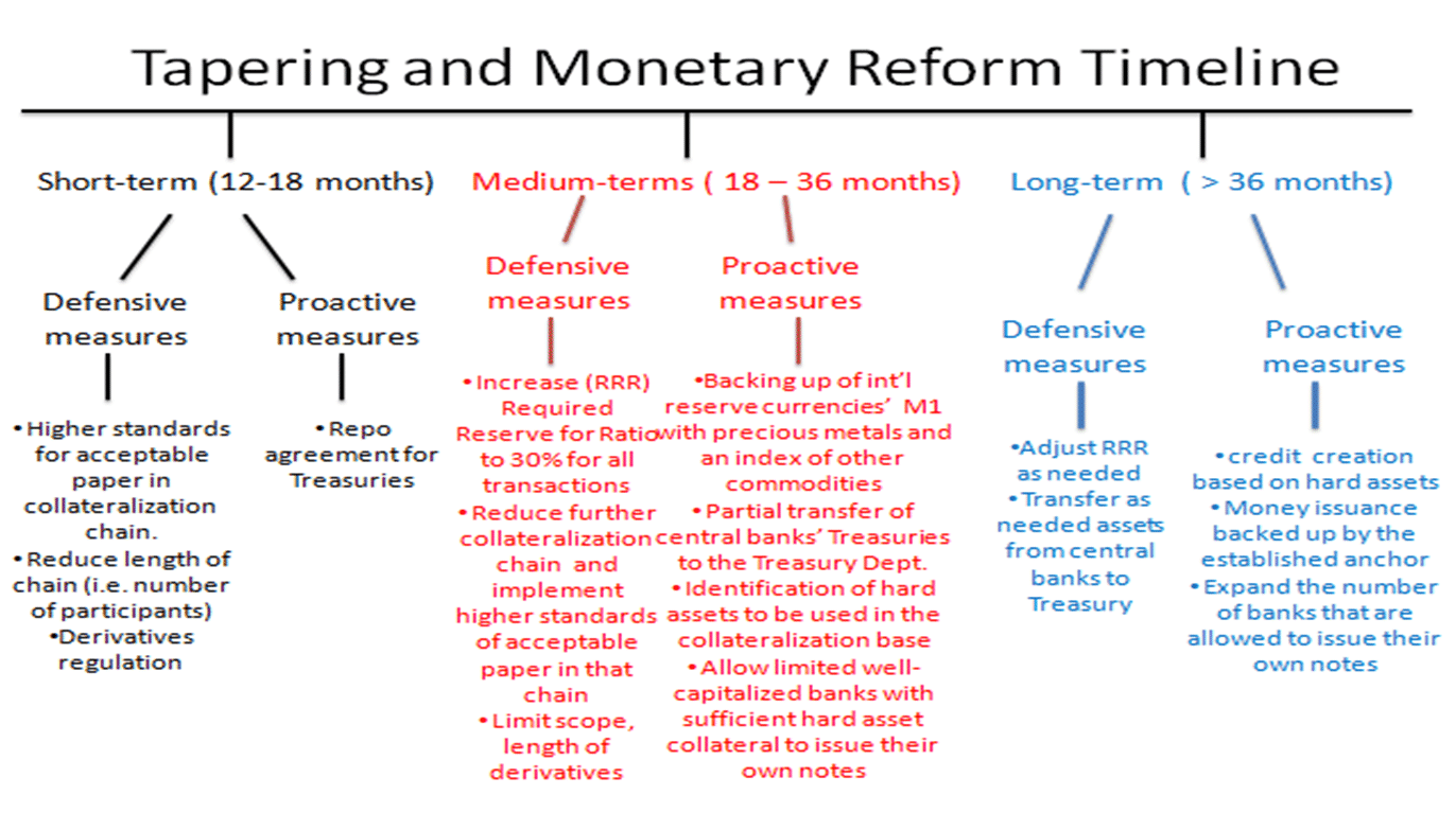 Tapering and Money Reform Timeline