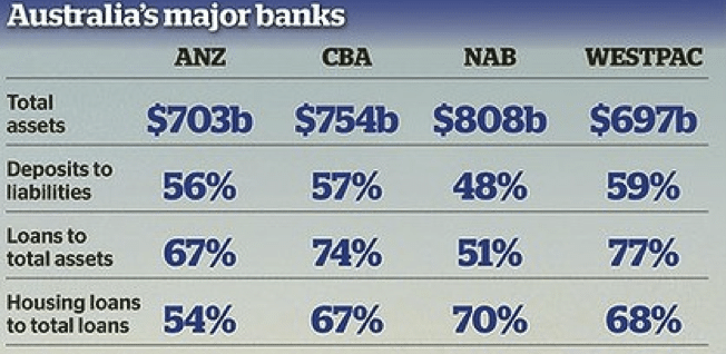 australian-major-banks