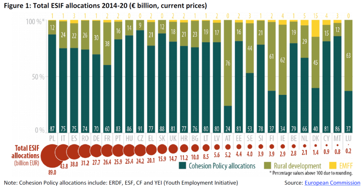 Italy's Central Bank Finds that Redistribution Leads to Corruption • fig1 total esif allocations1