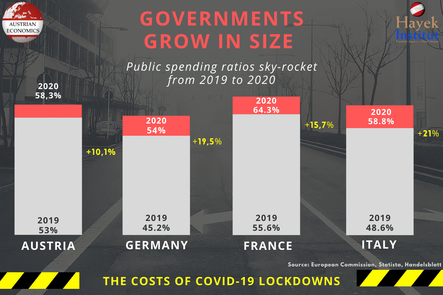 Governments Grow in Size • Lockdown EN